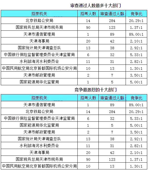 天津数据1