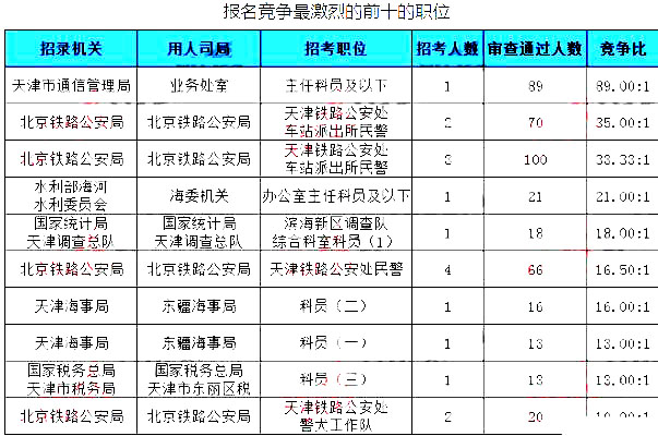 天津数据3