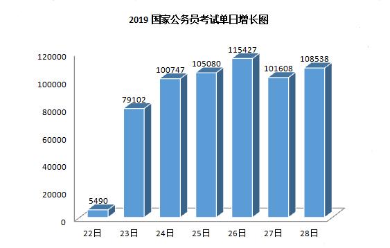 2019年国考报名人数走势分析 竞争程度远超往年