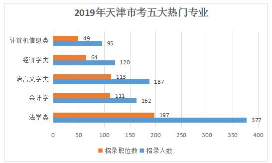 2019天津公务员考试职位表解读:招录人数创新低