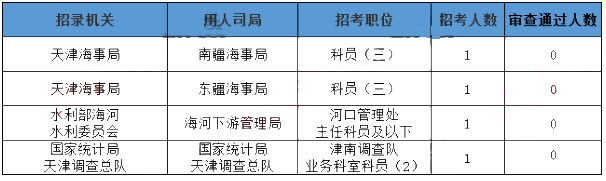 天津数据4
