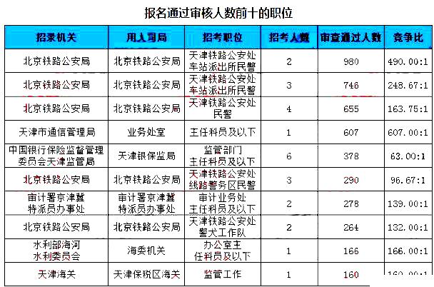天津数据2