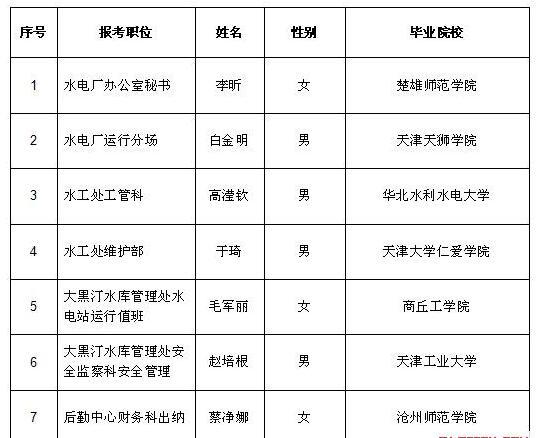 2017年引滦工程管理局公开招聘拟聘用人员名单