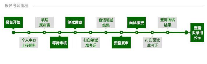 2017上半年天津市事業單位招聘報名流程