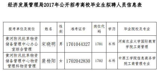 2017年黄委经管局公开招考高校毕业生拟聘人员公示