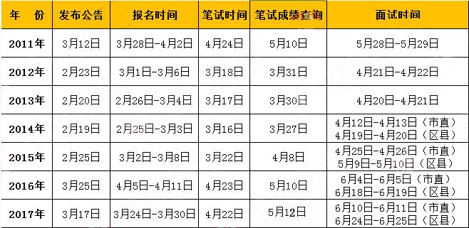 历年天津公务员考试时间安排